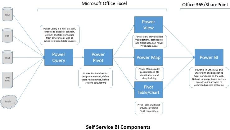 Power BI Excel