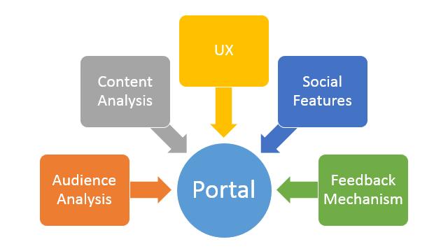 Five Best Pratices for Portal