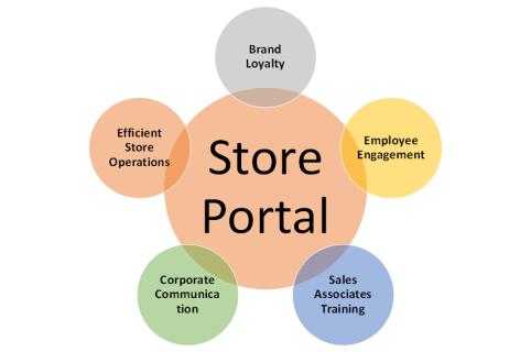 Store Portal Value